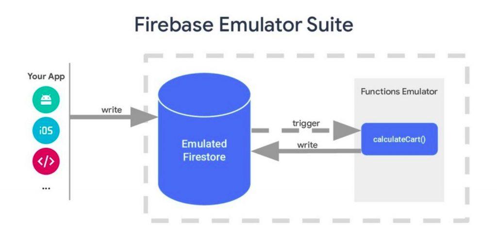 หลักการทำงาน Firebase Emulator Suite