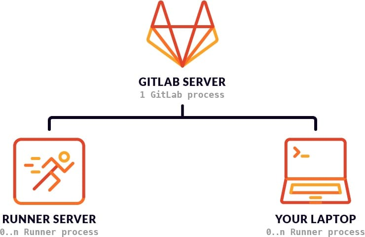 Gitlab diagram