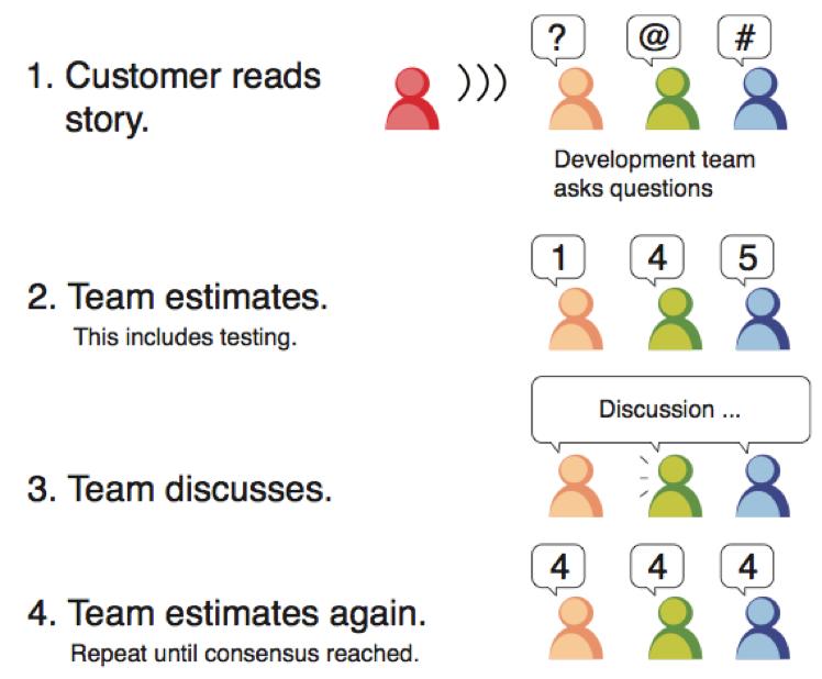รูปแบบการให้คะแนน User story card