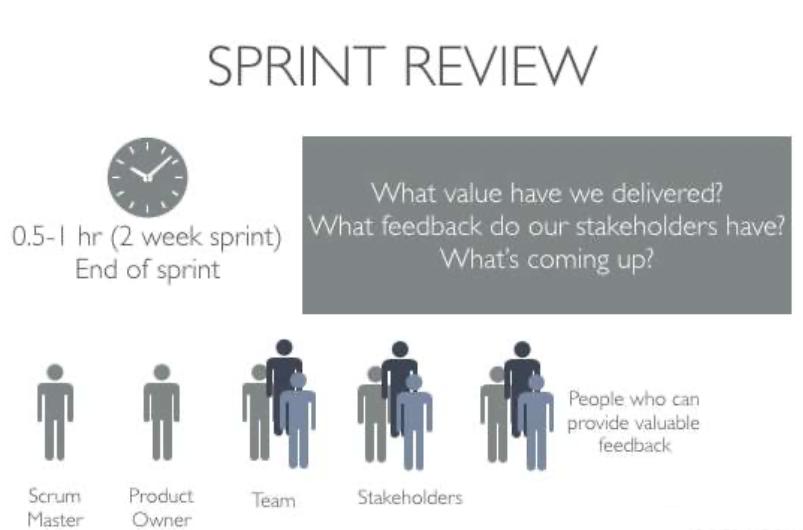ภาพรวมของ Sprint review